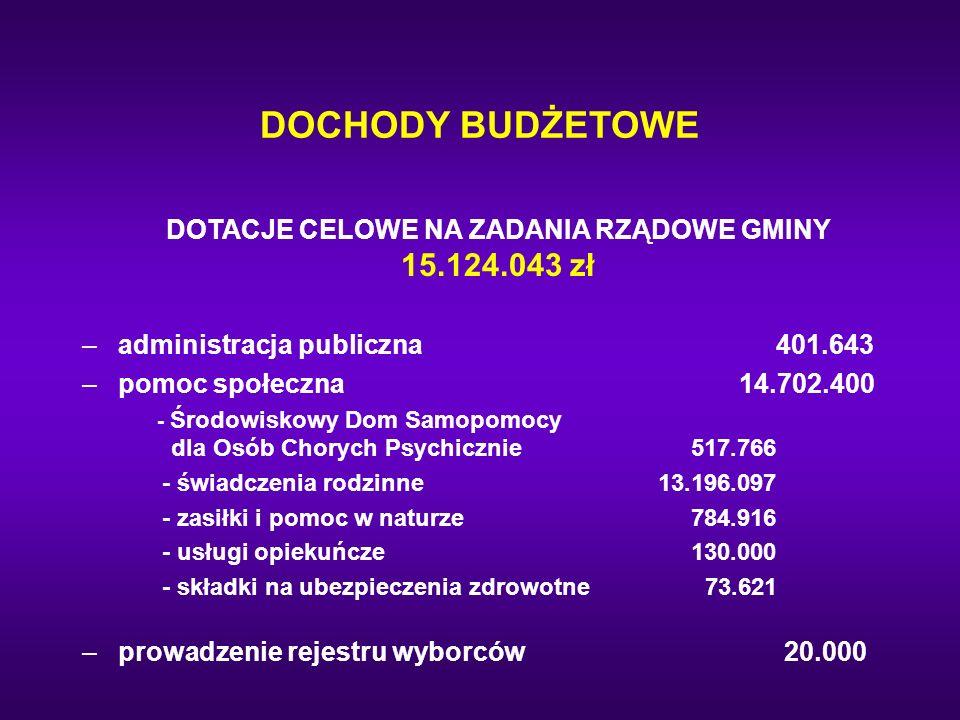 DOTACJE CELOWE NA ZADANIA RZĄDOWE GMINY 15.124.043 zł