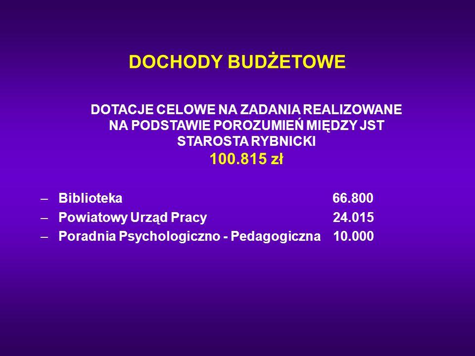 DOCHODY BUDŻETOWE DOTACJE CELOWE NA ZADANIA REALIZOWANE NA PODSTAWIE POROZUMIEŃ MIĘDZY JST STAROSTA RYBNICKI 100.815 zł.