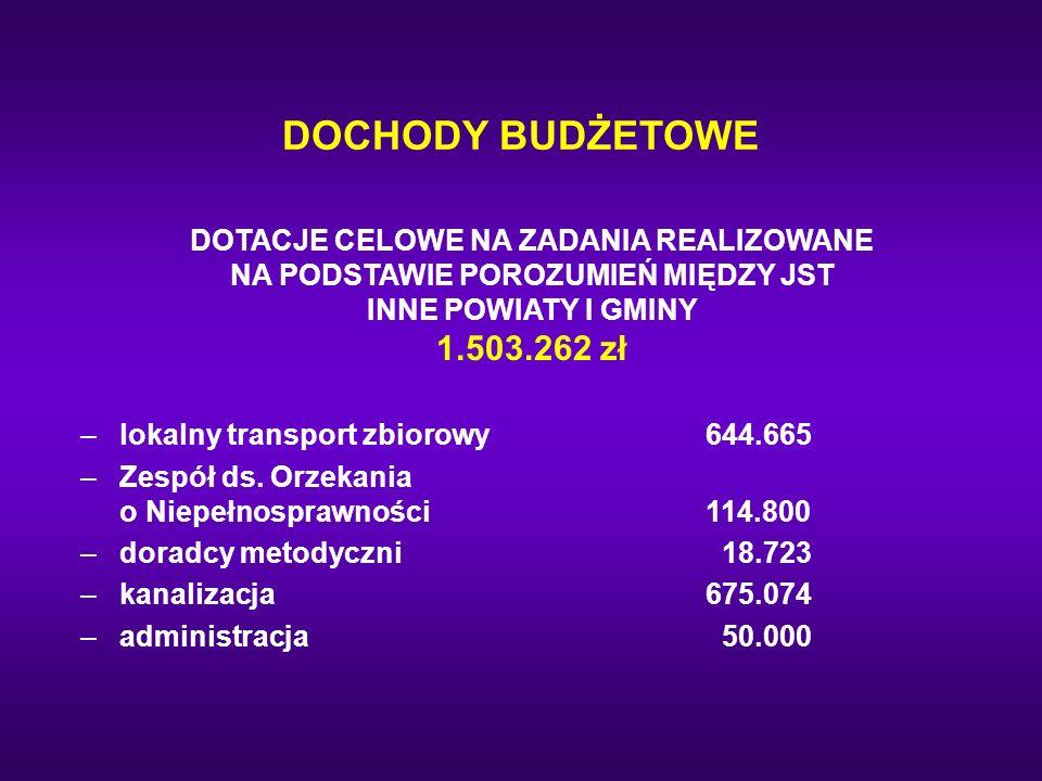 DOCHODY BUDŻETOWE DOTACJE CELOWE NA ZADANIA REALIZOWANE NA PODSTAWIE POROZUMIEŃ MIĘDZY JST INNE POWIATY I GMINY 1.503.262 zł.