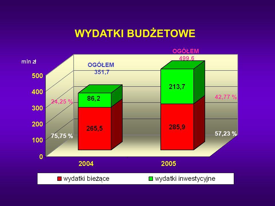 WYDATKI BUDŻETOWE OGÓŁEM 499,6 OGÓŁEM 351,7 42,77 % 24,25 % 57,23 %