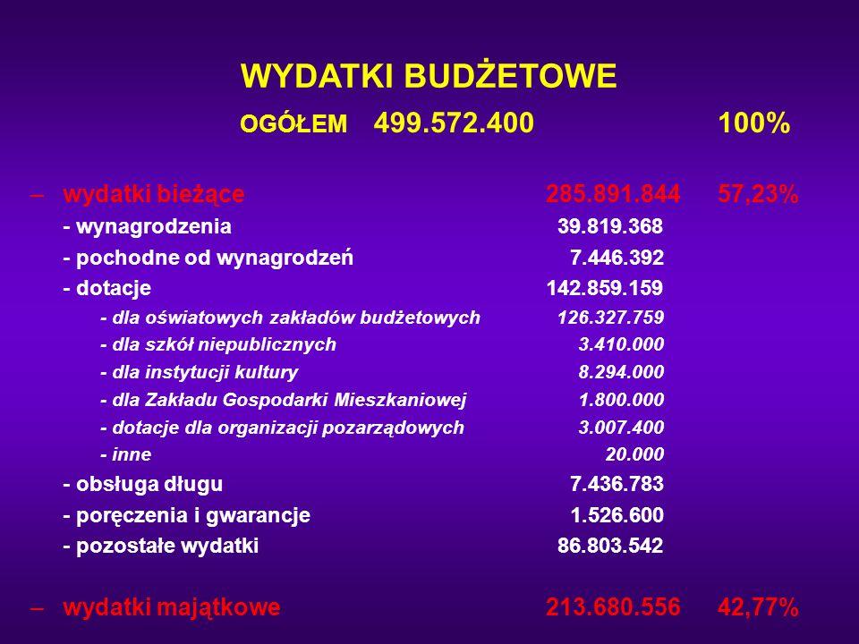 WYDATKI BUDŻETOWE OGÓŁEM 499.572.400 100%