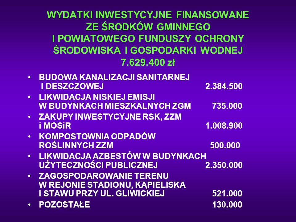 WYDATKI INWESTYCYJNE FINANSOWANE ZE ŚRODKÓW GMINNEGO I POWIATOWEGO FUNDUSZY OCHRONY ŚRODOWISKA I GOSPODARKI WODNEJ 7.629.400 zł