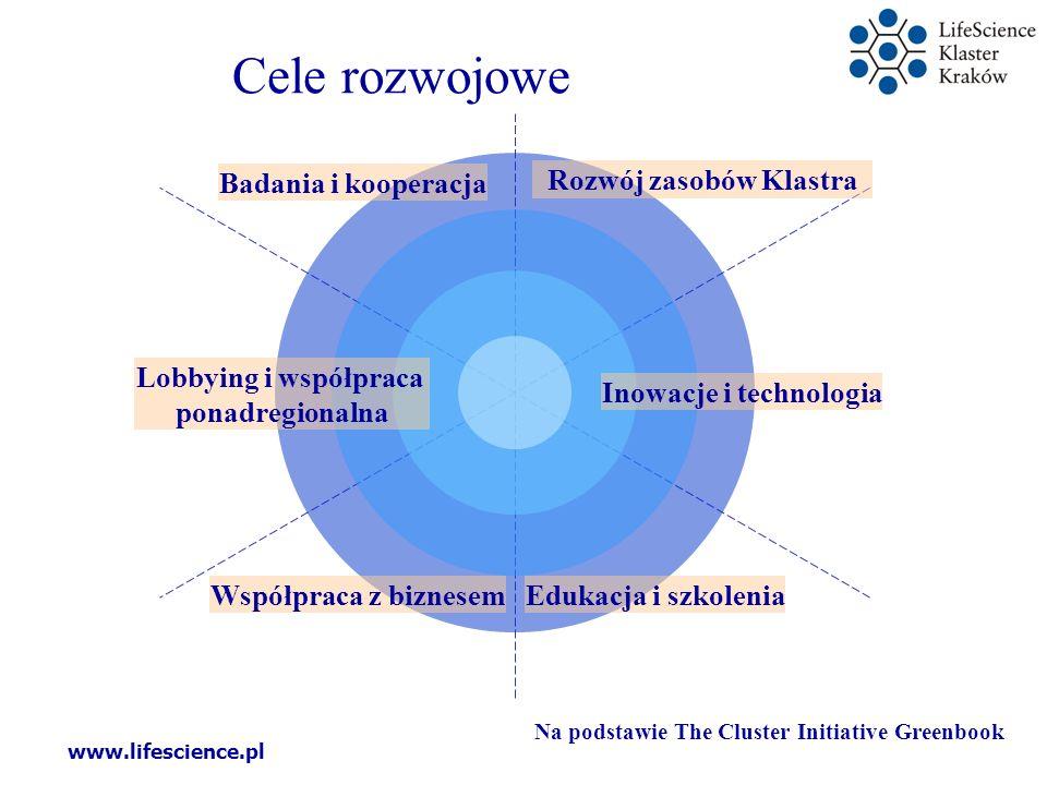 Cele rozwojowe Badania i kooperacja Rozwój zasobów Klastra