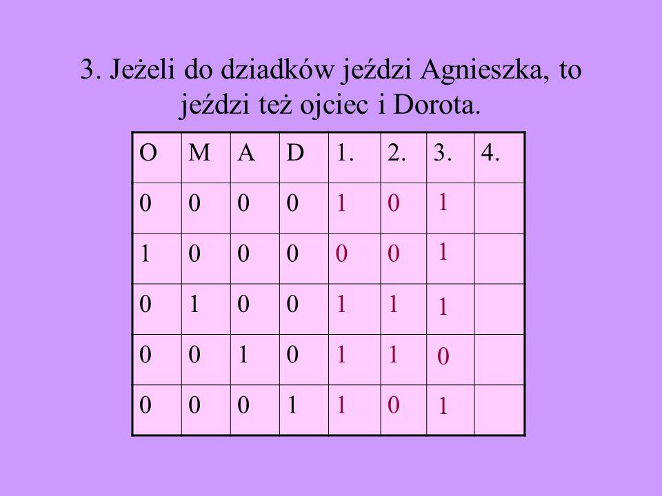 3. Jeżeli do dziadków jeździ Agnieszka, to jeździ też ojciec i Dorota.