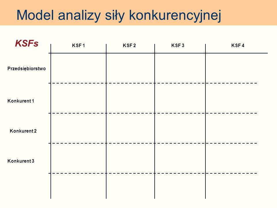 Model analizy siły konkurencyjnej