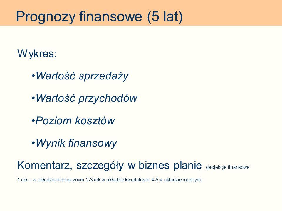 Prognozy finansowe (5 lat)