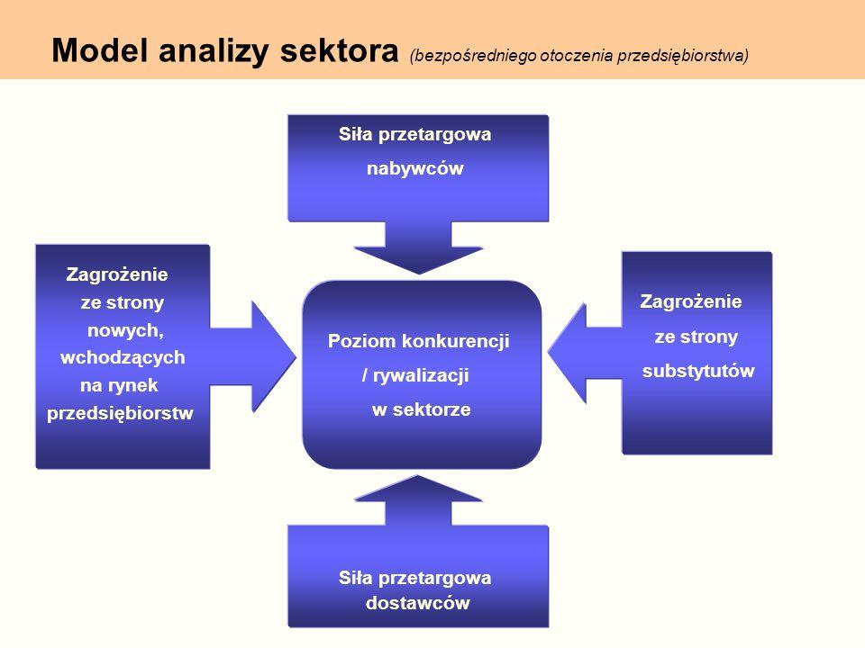 Model analizy sektora (bezpośredniego otoczenia przedsiębiorstwa)