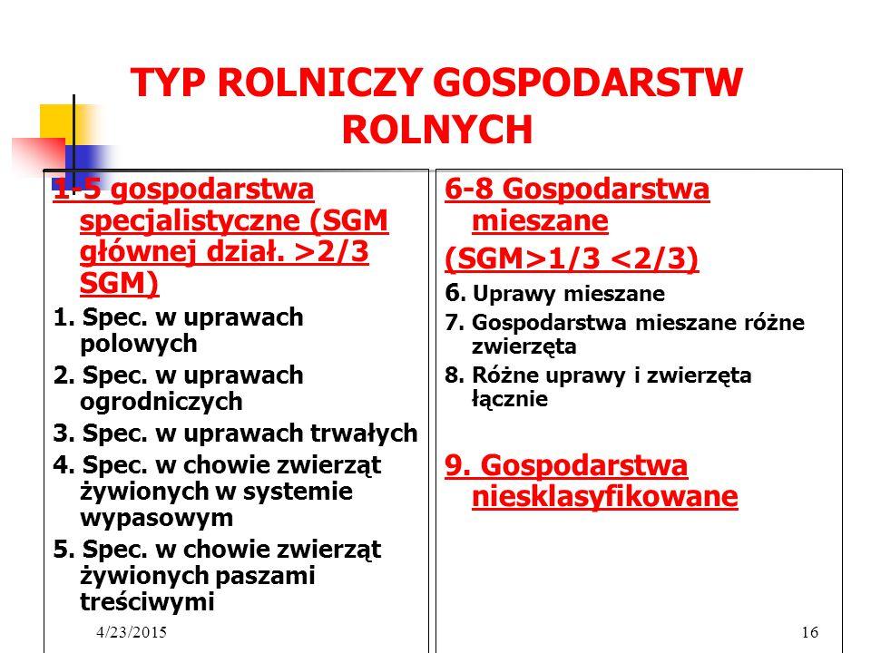 TYP ROLNICZY GOSPODARSTW ROLNYCH