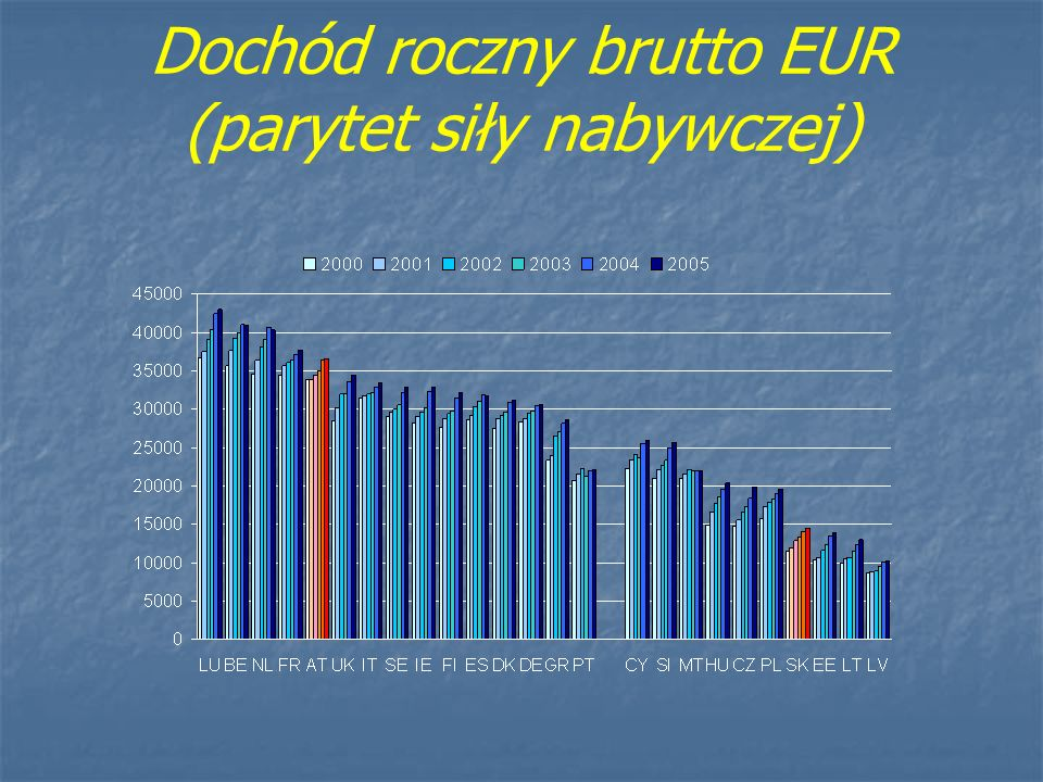 Dochód roczny brutto EUR (parytet siły nabywczej)