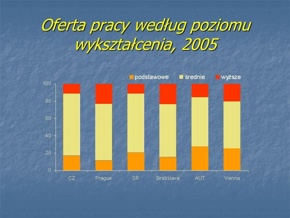 Oferta pracy według poziomu wykształcenia, 2005