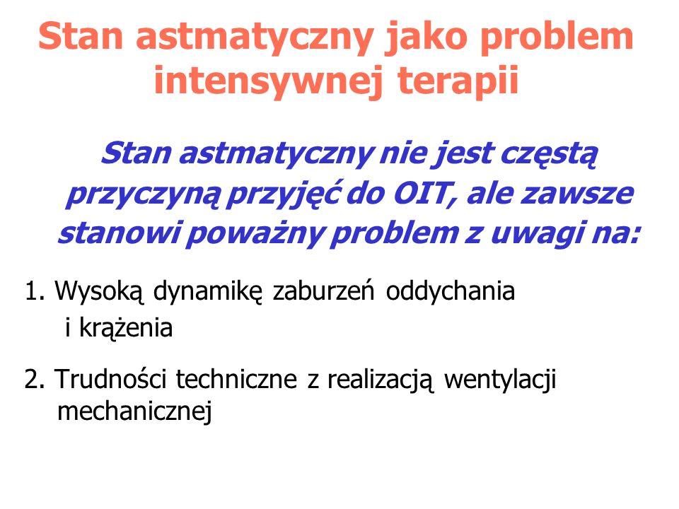 Stan astmatyczny jako problem intensywnej terapii