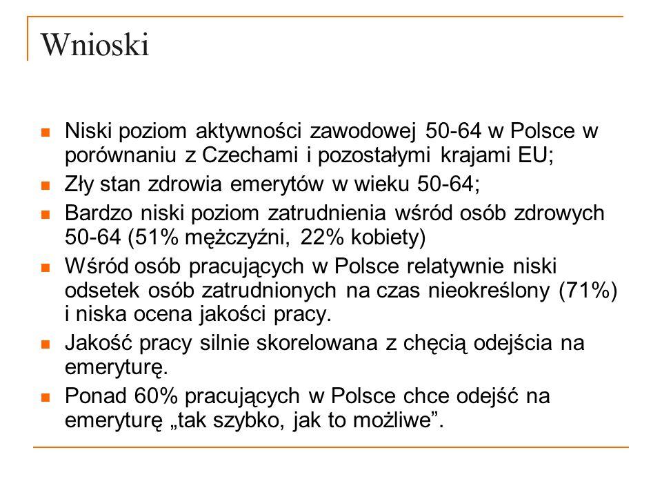 Wnioski Niski poziom aktywności zawodowej 50-64 w Polsce w porównaniu z Czechami i pozostałymi krajami EU;