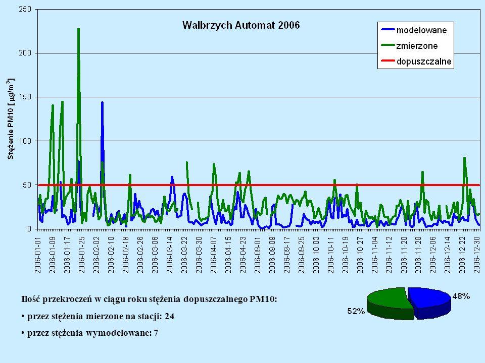 Ilość przekroczeń w ciągu roku stężenia dopuszczalnego PM10: