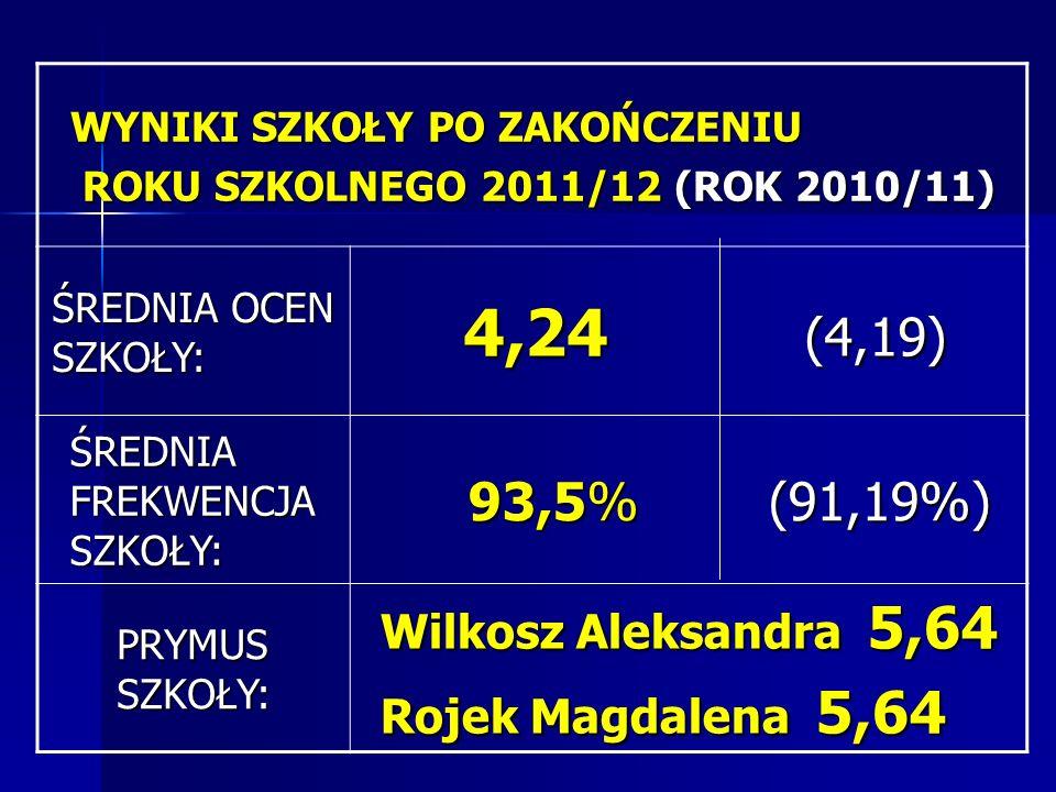4,24 (4,19) 93,5% (91,19%) Wilkosz Aleksandra 5,64