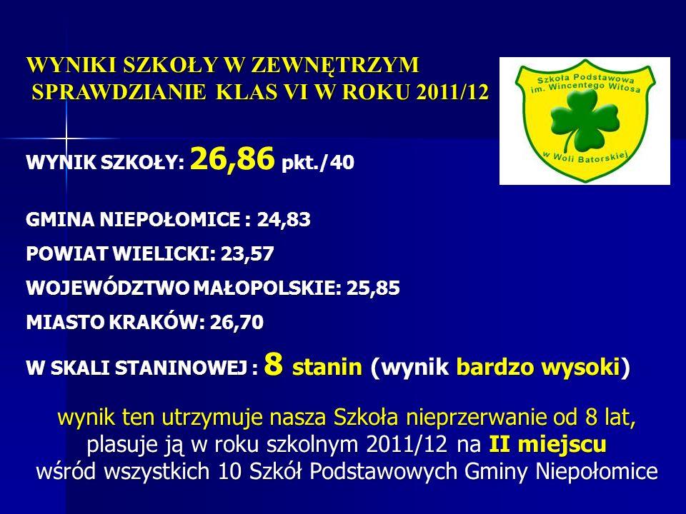 WYNIKI SZKOŁY W ZEWNĘTRZYM SPRAWDZIANIE KLAS VI W ROKU 2011/12