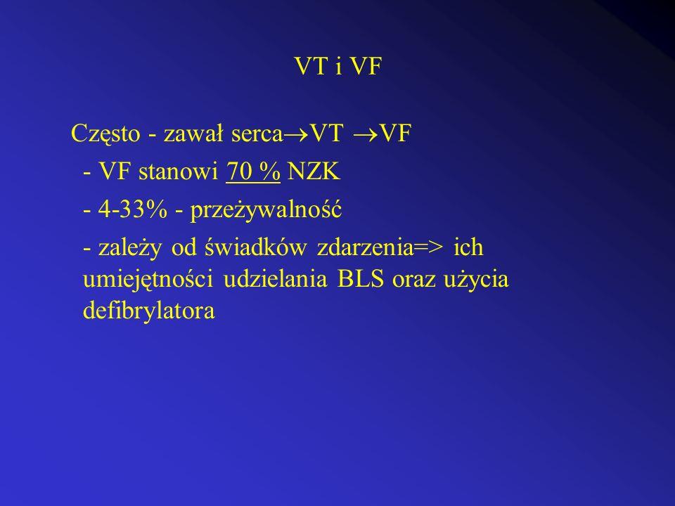 VT i VF Często - zawał sercaVT VF. - VF stanowi 70 % NZK. - 4-33% - przeżywalność.