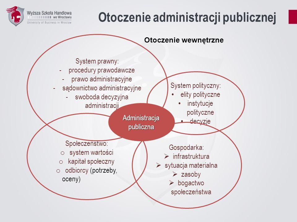Otoczenie administracji publicznej