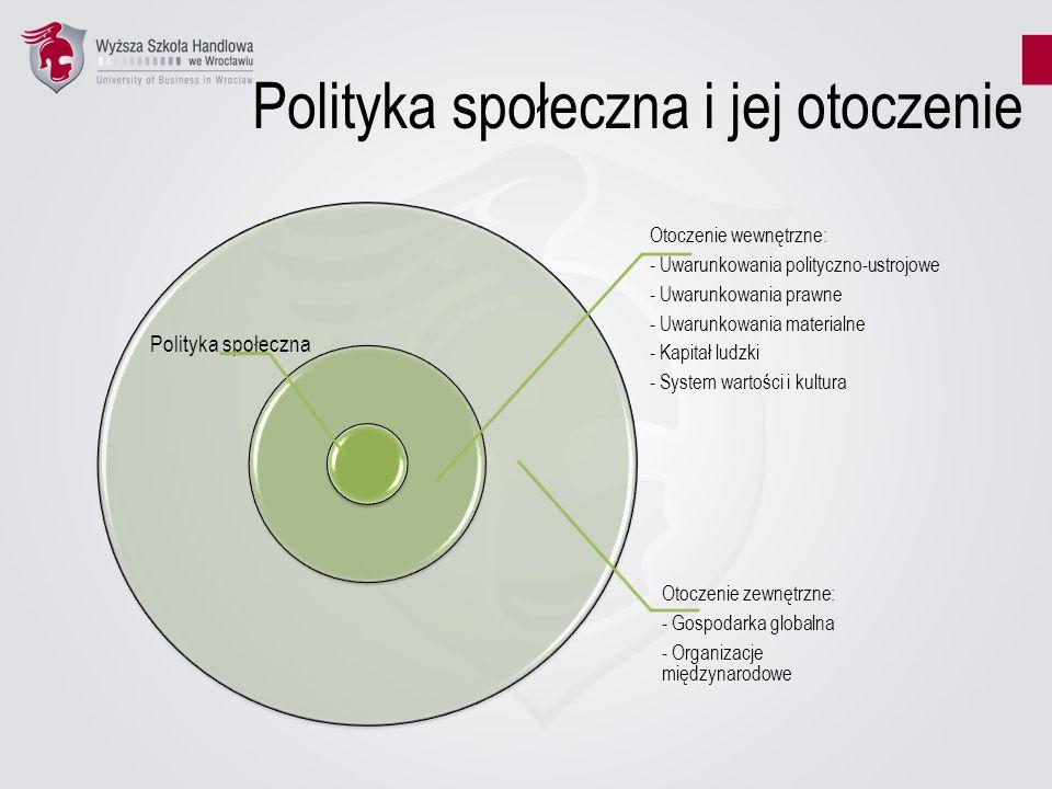 Polityka społeczna i jej otoczenie