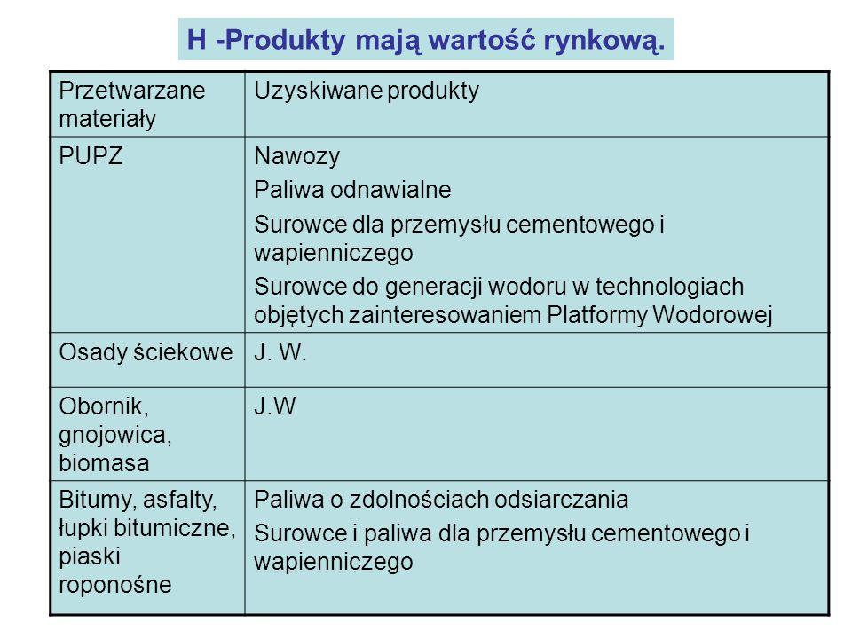H -Produkty mają wartość rynkową.