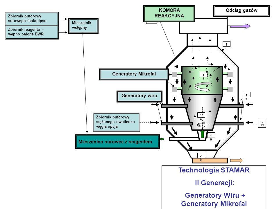 Generatory Wiru + Generatory Mikrofal