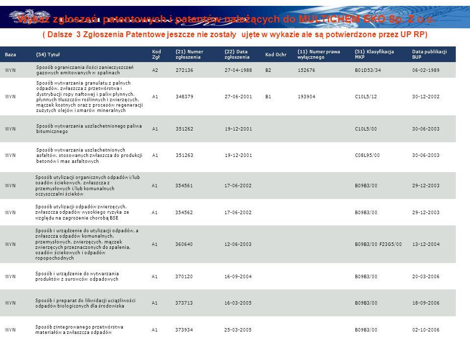 Wykaz zgłoszeń patentowych i patentów należących do MULTICHEM EKO Sp