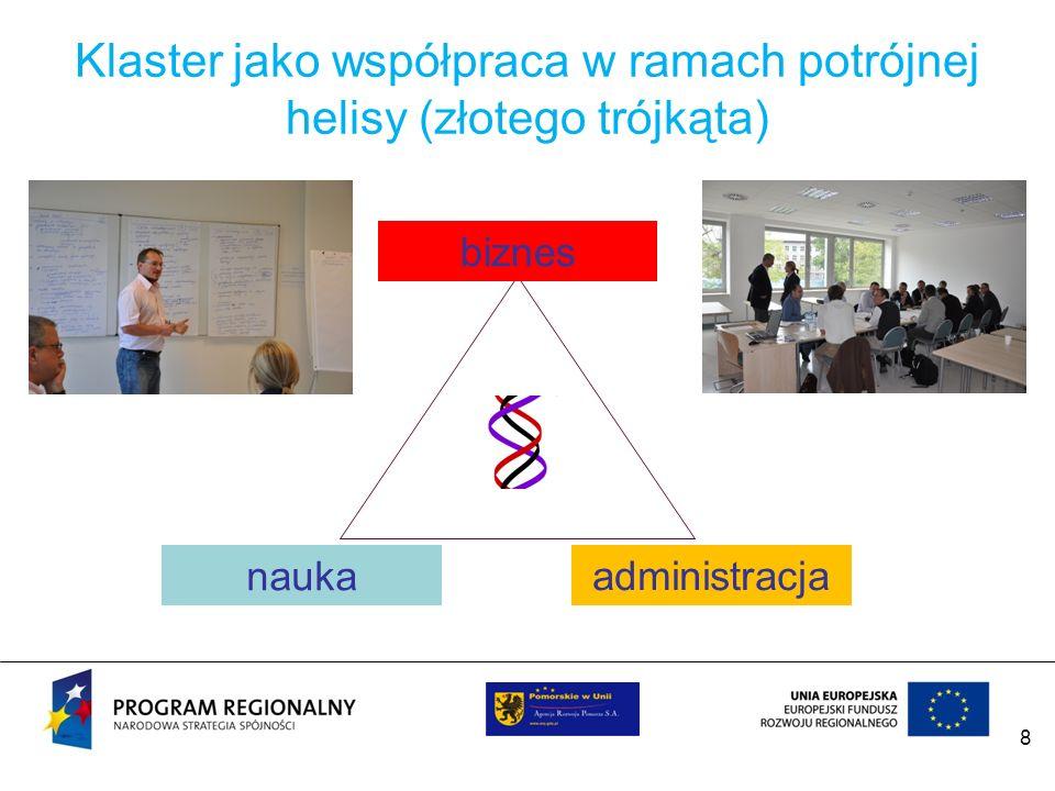 Klaster jako współpraca w ramach potrójnej helisy (złotego trójkąta)