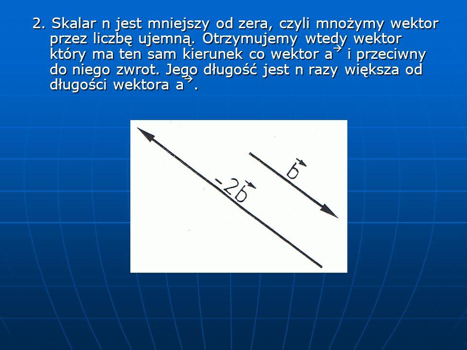 2. Skalar n jest mniejszy od zera, czyli mnożymy wektor przez liczbę ujemną.