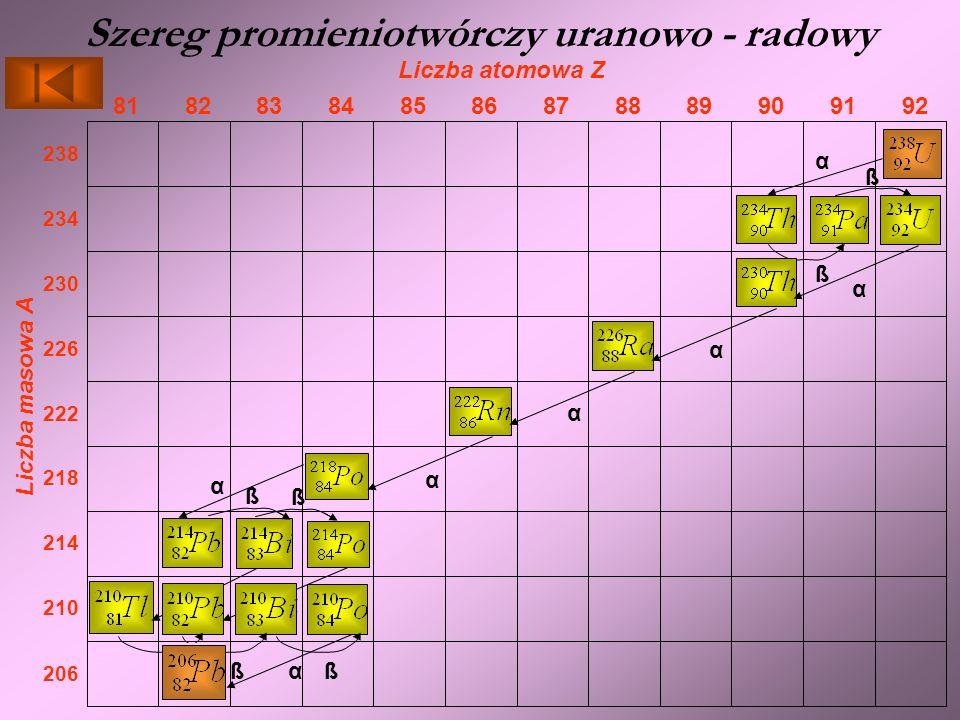 Szereg promieniotwórczy uranowo - radowy