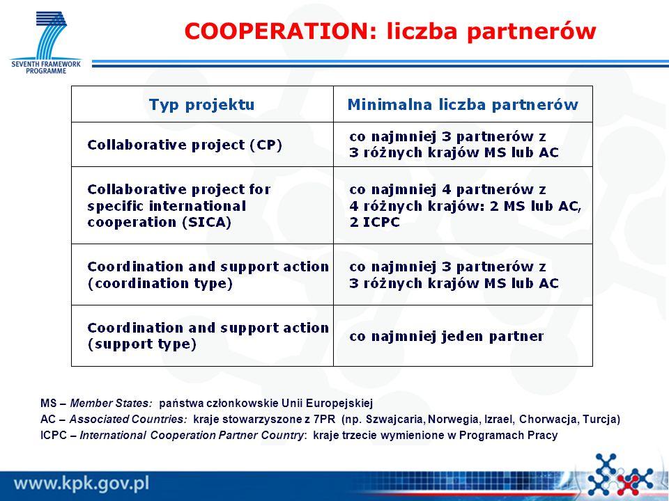 COOPERATION: liczba partnerów