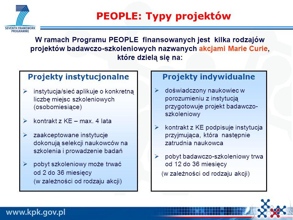PEOPLE: Typy projektów Projekty instytucjonalne Projekty indywidualne