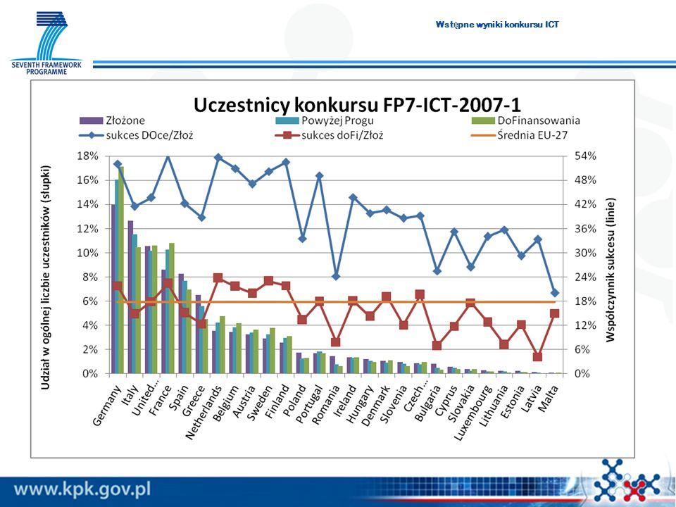 Wstępne wyniki konkursu ICT