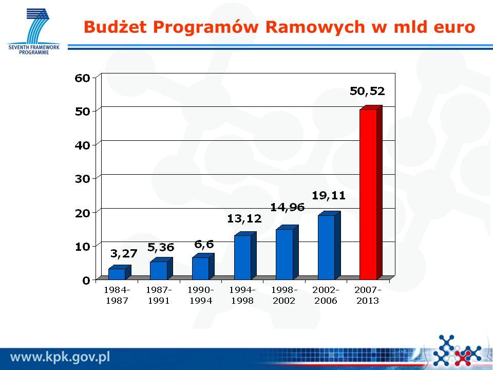 Budżet Programów Ramowych w mld euro
