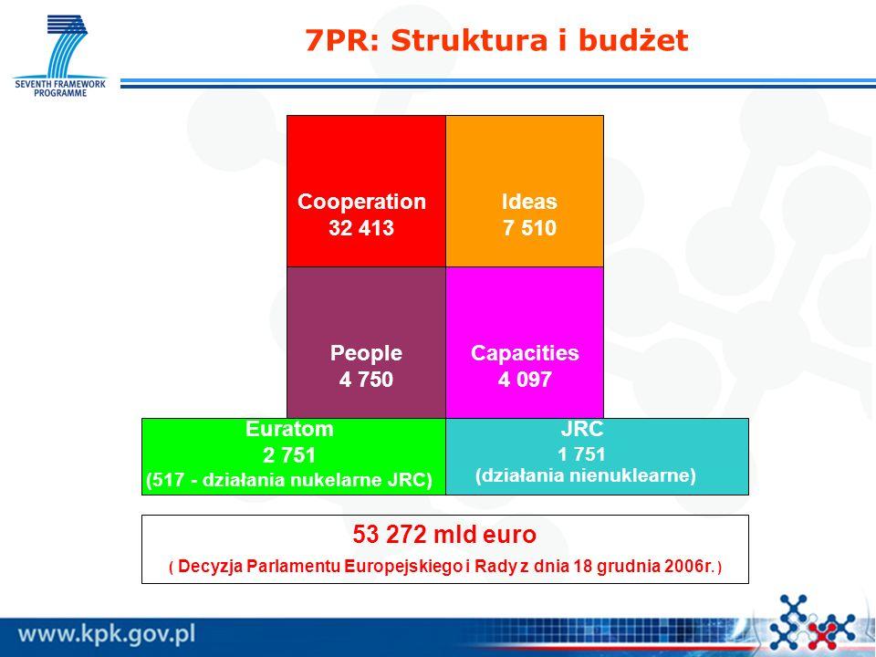 7PR: Struktura i budżet 53 272 mld euro Cooperation 32 413 Ideas 7 510