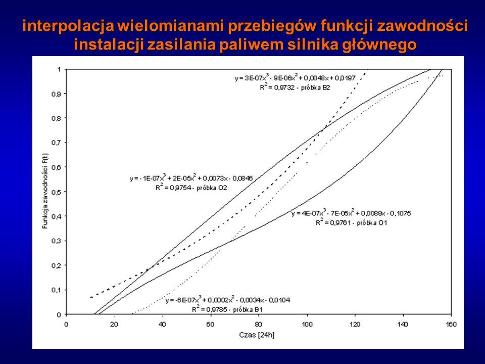 interpolacja wielomianami przebiegów funkcji zawodności