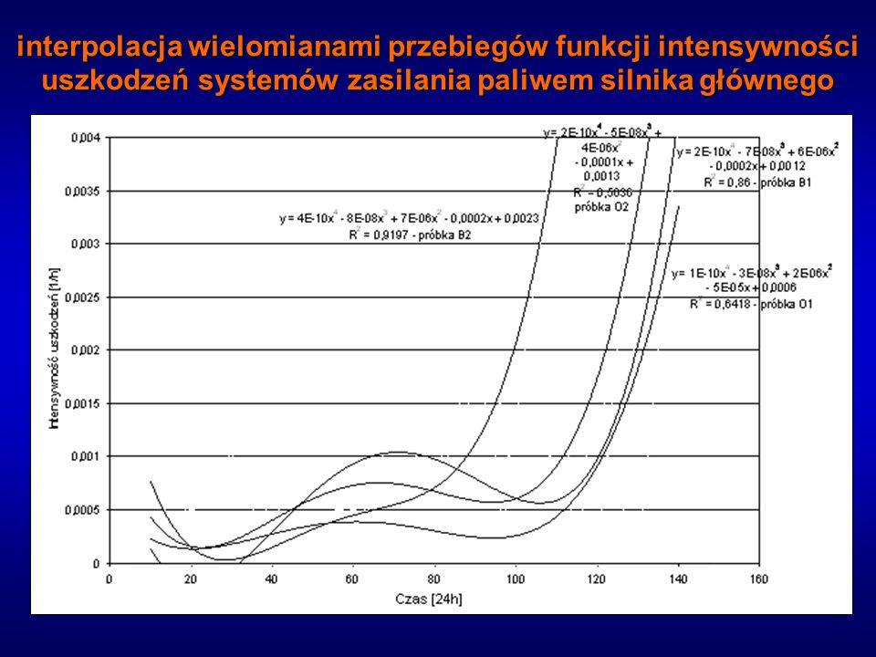 interpolacja wielomianami przebiegów funkcji intensywności