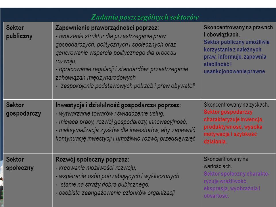 Zadania poszczególnych sektorów