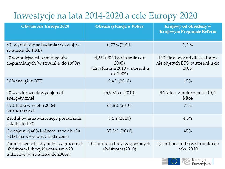 Inwestycje na lata 2014-2020 a cele Europy 2020