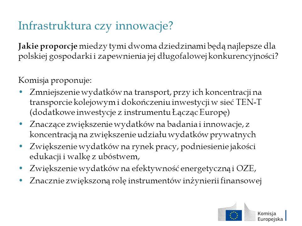 Infrastruktura czy innowacje