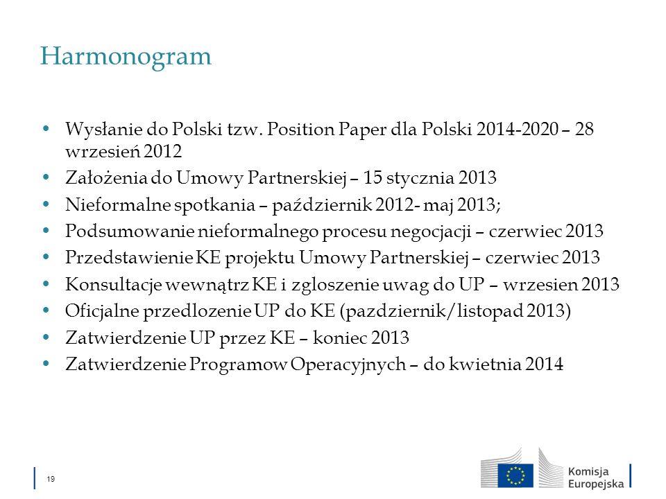 HarmonogramWysłanie do Polski tzw. Position Paper dla Polski 2014-2020 – 28 wrzesień 2012. Założenia do Umowy Partnerskiej – 15 stycznia 2013.