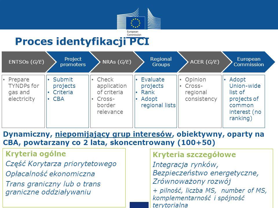 Proces identyfikacji PCI
