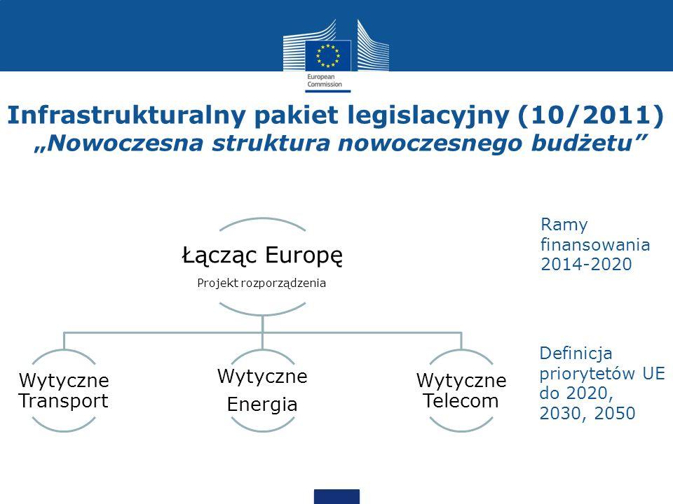 Projekt rozporządzenia
