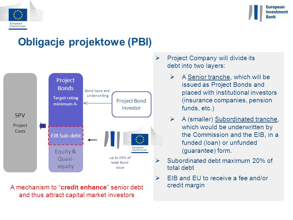 Obligacje projektowe (PBI)