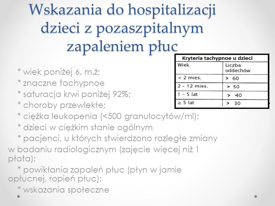 Wskazania do hospitalizacji dzieci z pozaszpitalnym zapaleniem płuc