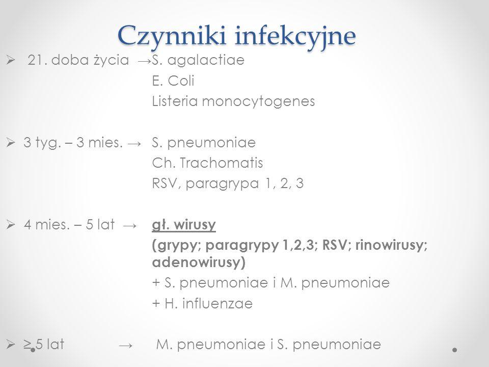 Czynniki infekcyjne 21. doba życia → S. agalactiae E. Coli