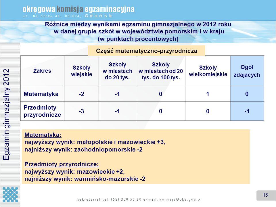 Różnice między wynikami egzaminu gimnazjalnego w 2012 roku w danej grupie szkół w województwie pomorskim i w kraju (w punktach procentowych)