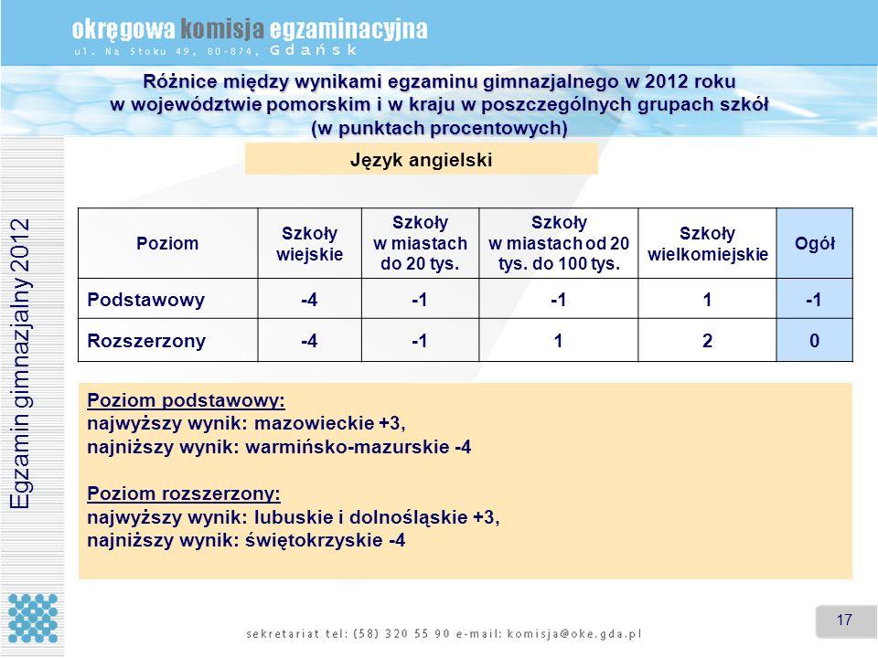 Różnice między wynikami egzaminu gimnazjalnego w 2012 roku w województwie pomorskim i w kraju w poszczególnych grupach szkół (w punktach procentowych)