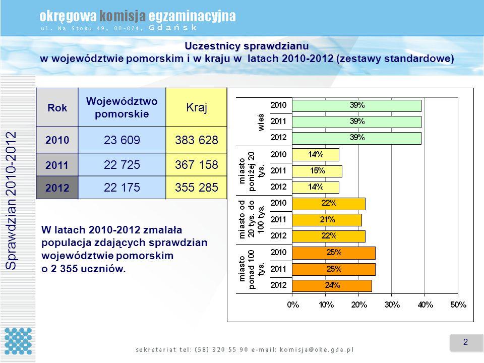 Uczestnicy sprawdzianu w województwie pomorskim i w kraju w latach 2010-2012 (zestawy standardowe)