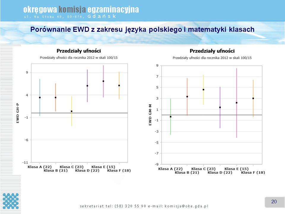 Porównanie EWD z zakresu języka polskiego i matematyki klasach