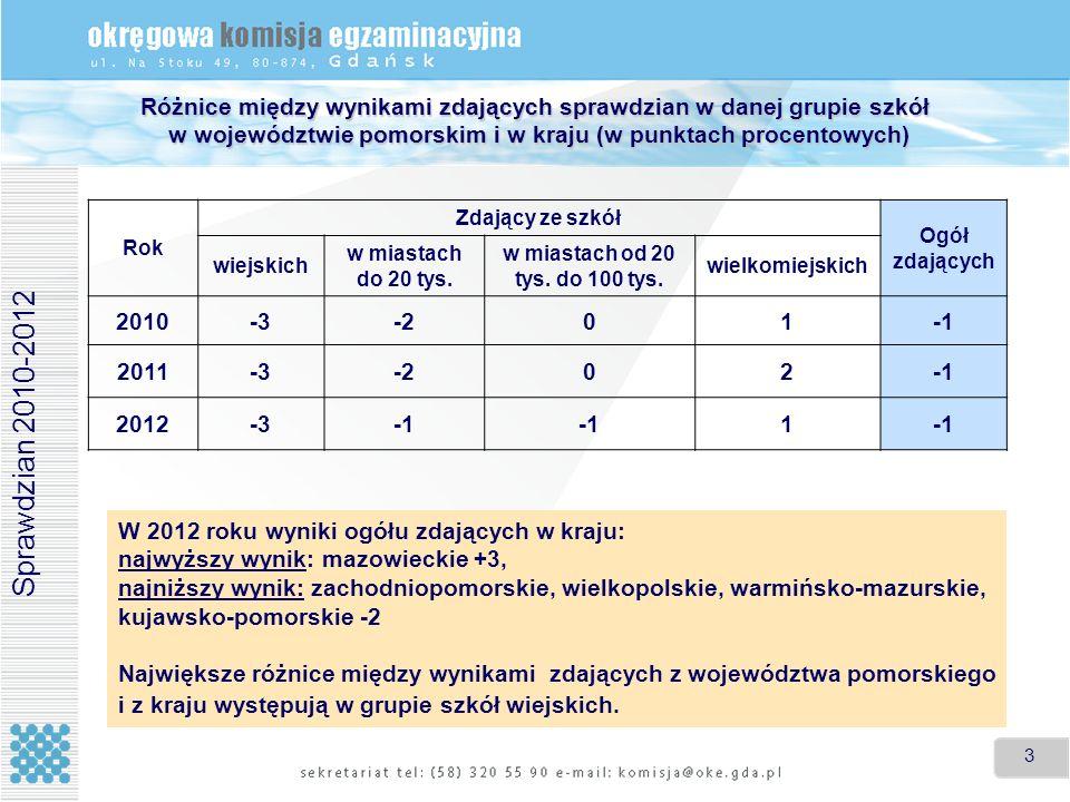 Różnice między wynikami zdających sprawdzian w danej grupie szkół w województwie pomorskim i w kraju (w punktach procentowych)