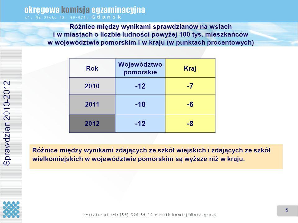 Różnice między wynikami sprawdzianów na wsiach i w miastach o liczbie ludności powyżej 100 tys. mieszkańców w województwie pomorskim i w kraju (w punktach procentowych)